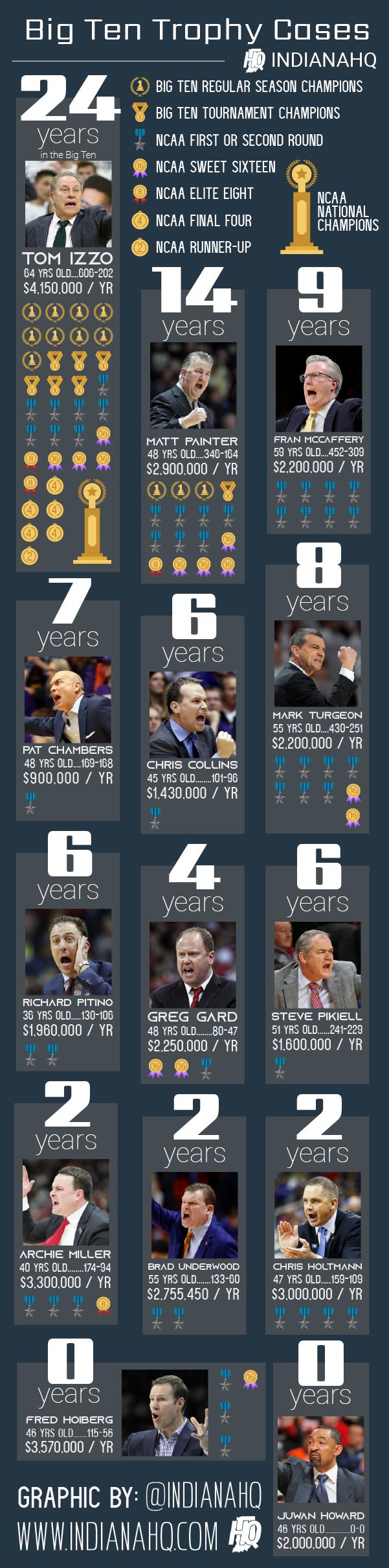 Infographic Big Ten Coaches Trophy Case